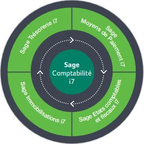 Sage Comptabilité i7