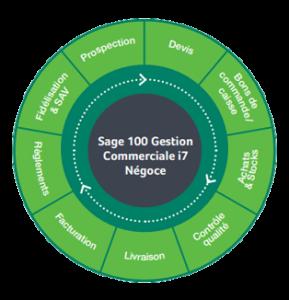 Sage 100 Gestion Commerciale i7 Négoce